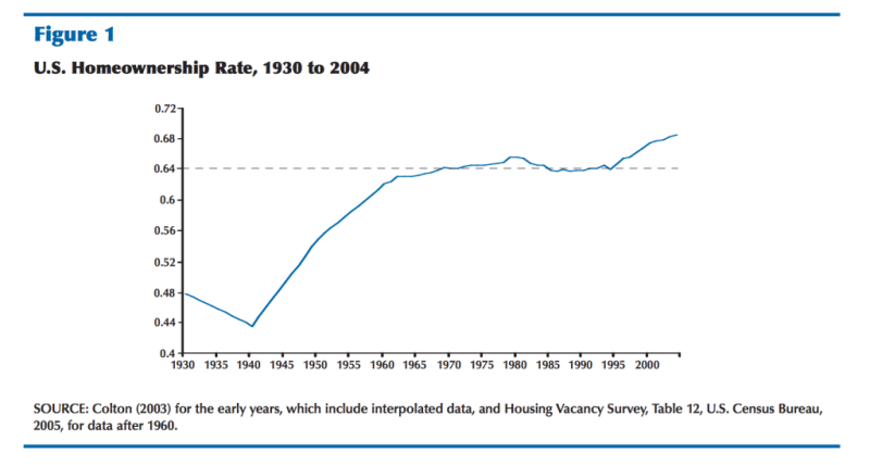 US Homeownership is at an 18 year low, but this is still historically quite high