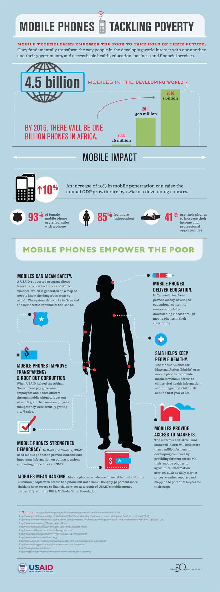USAID's pro-mobile phone infographic