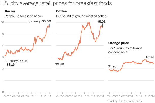 The cost of breakfast is too damn high!