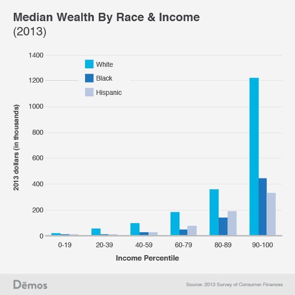 gap by income