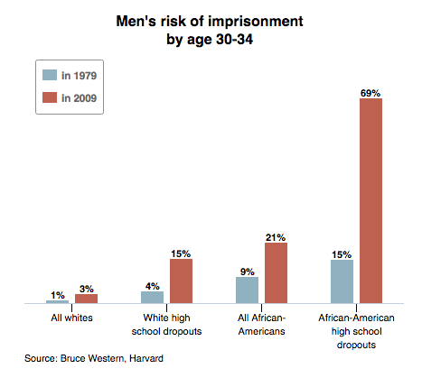 Giant jump in risk of imprisonment for black men