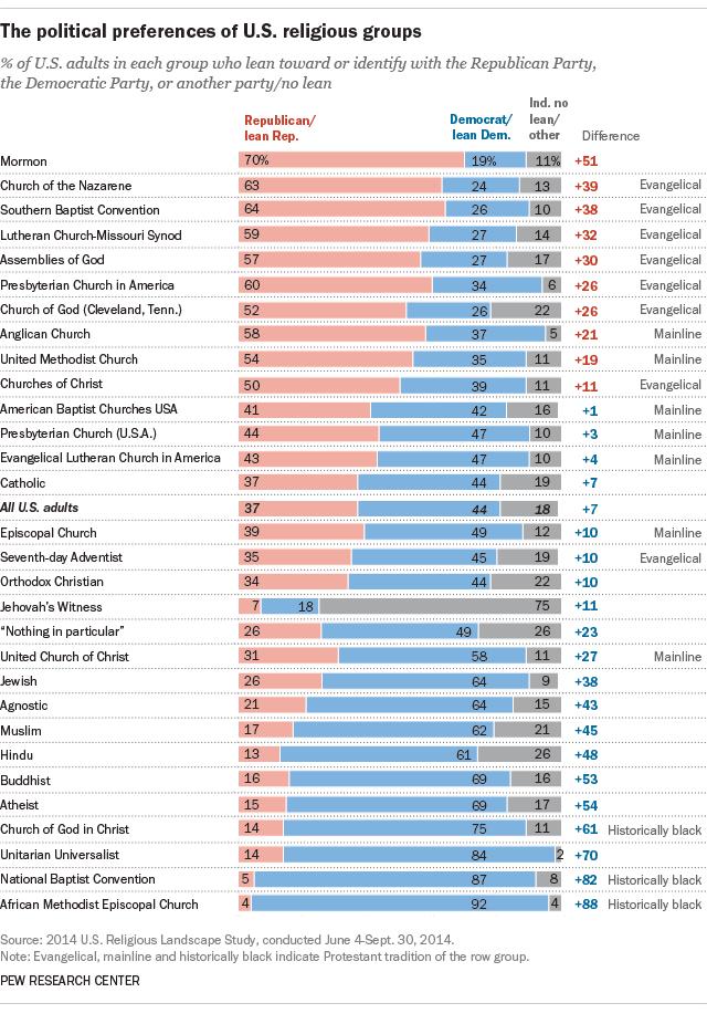 religion and political affiliation